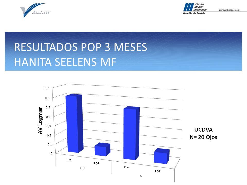RESULTADOS POP 3 MESES HANITA SEELENS MF