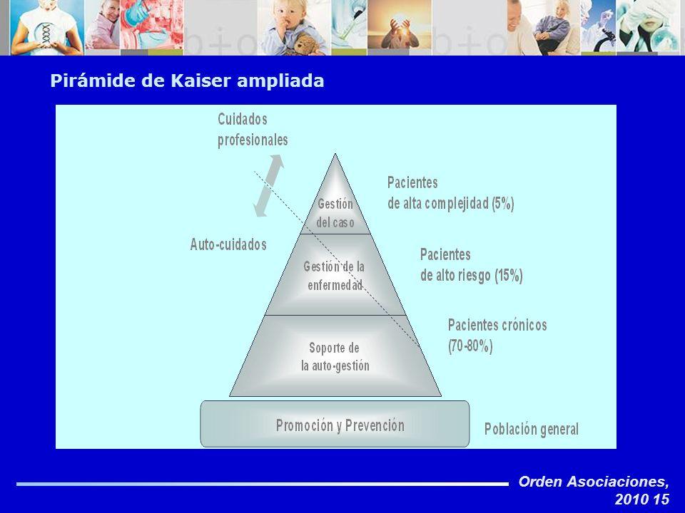 Pirámide de Kaiser ampliada