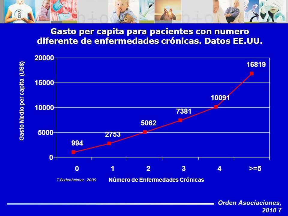 Gasto per capita para pacientes con numero diferente de enfermedades crónicas. Datos EE.UU.