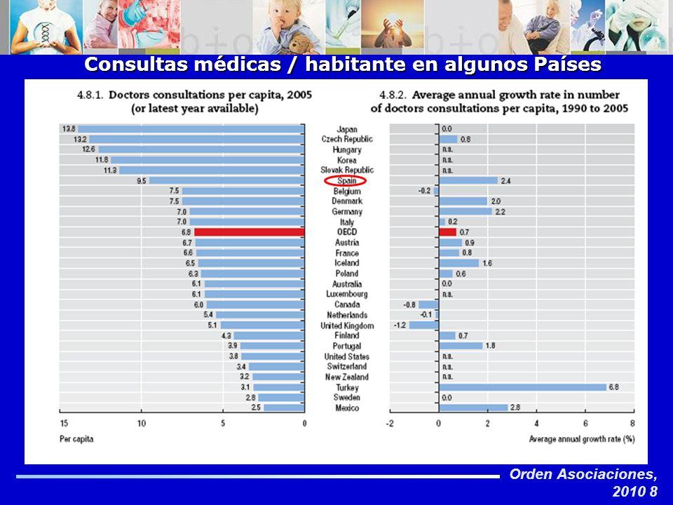 Consultas médicas / habitante en algunos Países Europeos
