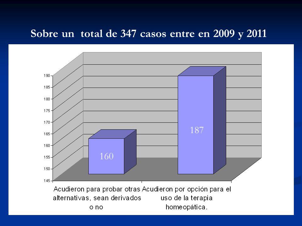 Sobre un total de 347 casos entre en 2009 y 2011