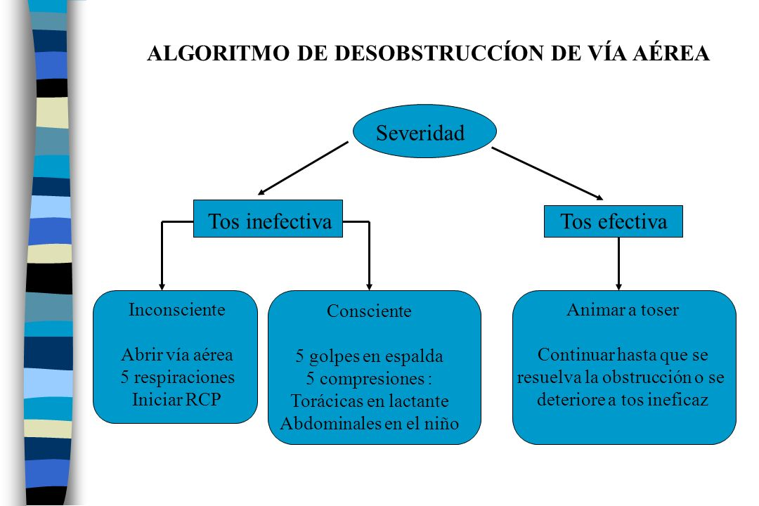 ALGORITMO DE DESOBSTRUCCÍON DE VÍA AÉREA