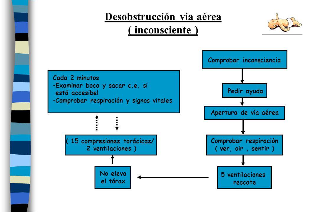 Desobstrucción vía aérea ( inconsciente )