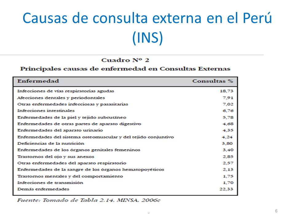 Causas de consulta externa en el Perú (INS)