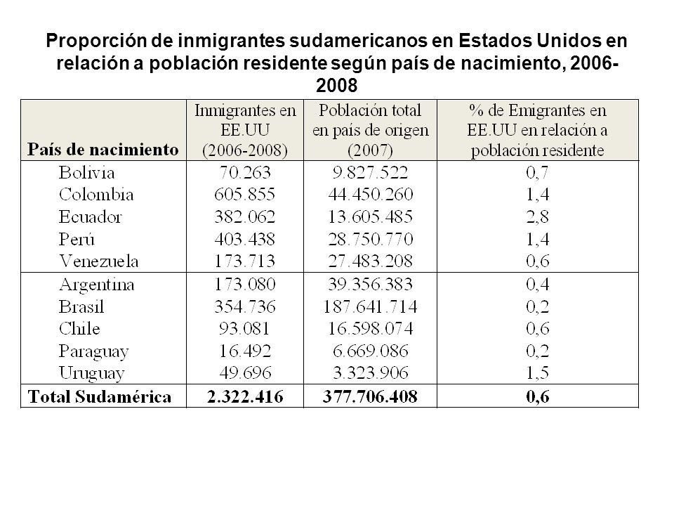 Proporción de inmigrantes sudamericanos en Estados Unidos en relación a población residente según país de nacimiento, 2006-2008