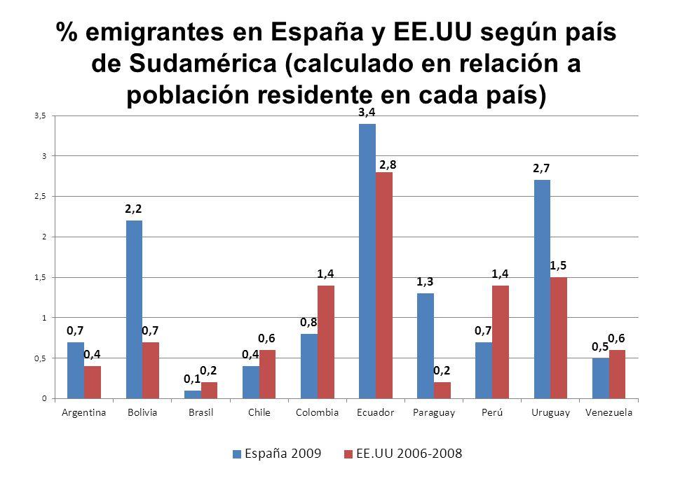 % emigrantes en España y EE