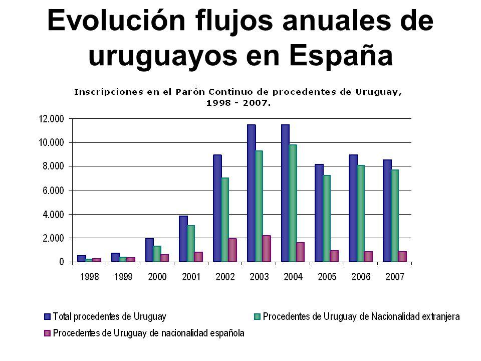 Evolución flujos anuales de uruguayos en España