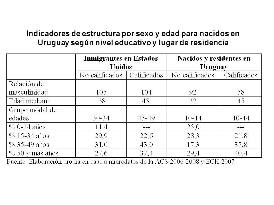Indicadores de estructura por sexo y edad para nacidos en Uruguay según nivel educativo y lugar de residencia