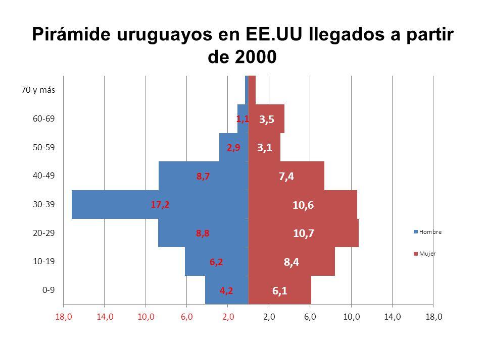 Pirámide uruguayos en EE.UU llegados a partir de 2000