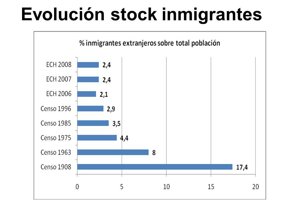 Evolución stock inmigrantes