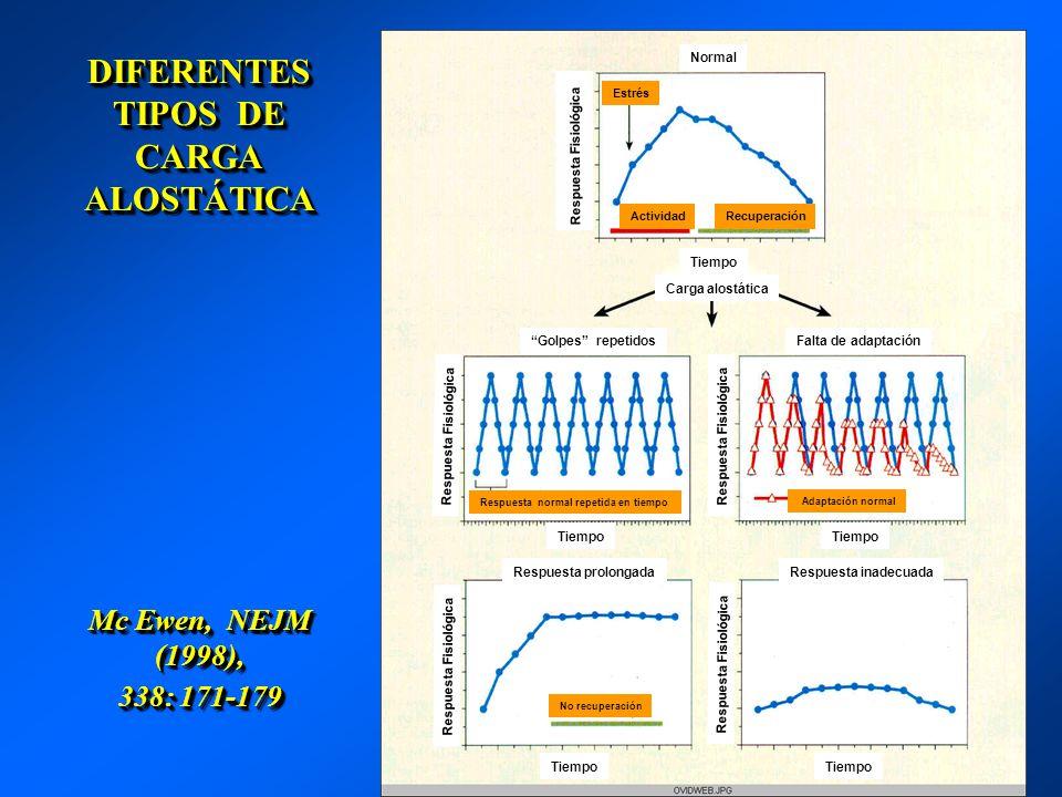 DIFERENTES TIPOS DE CARGA ALOSTÁTICA Mc Ewen, NEJM (1998), 338: 171-179