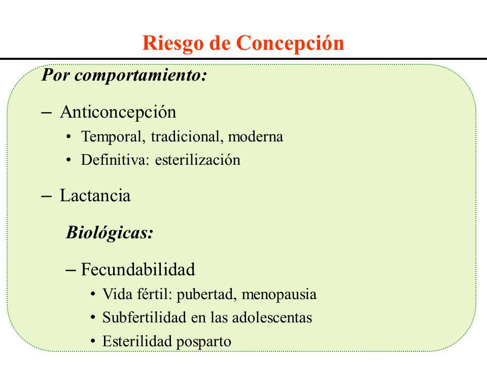 Riesgo de Concepción Por comportamiento: Anticoncepción Lactancia