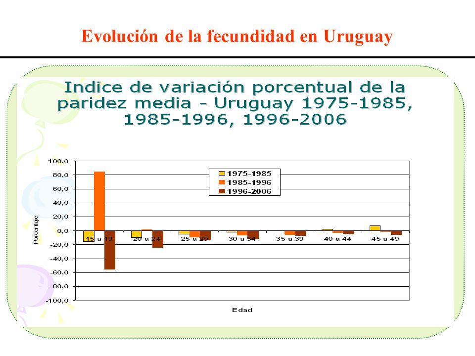 Evolución de la fecundidad en Uruguay