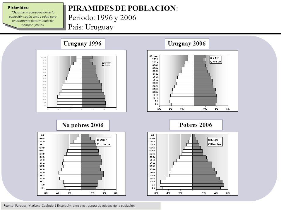 PIRAMIDES DE POBLACION: Periodo: 1996 y 2006 País: Uruguay
