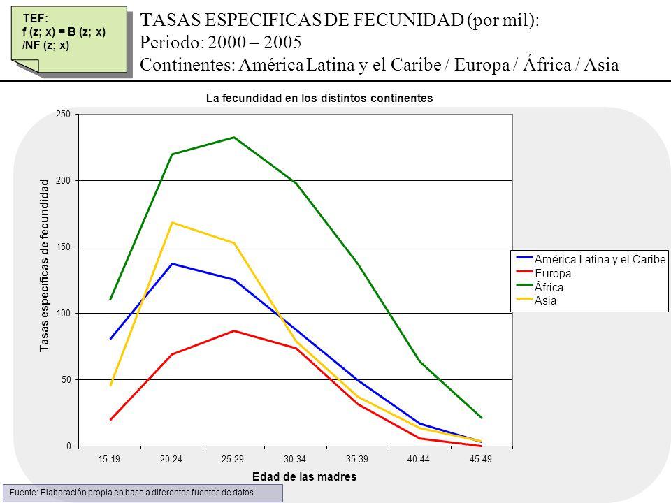 TASAS ESPECIFICAS DE FECUNIDAD (por mil): Periodo: 2000 – 2005