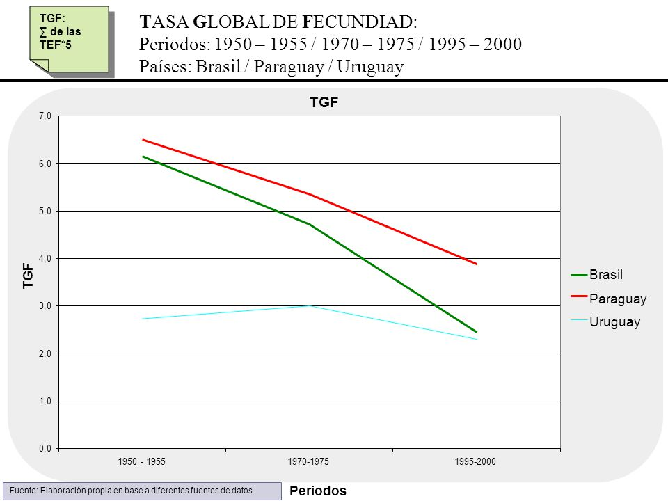 TASA GLOBAL DE FECUNDIAD: