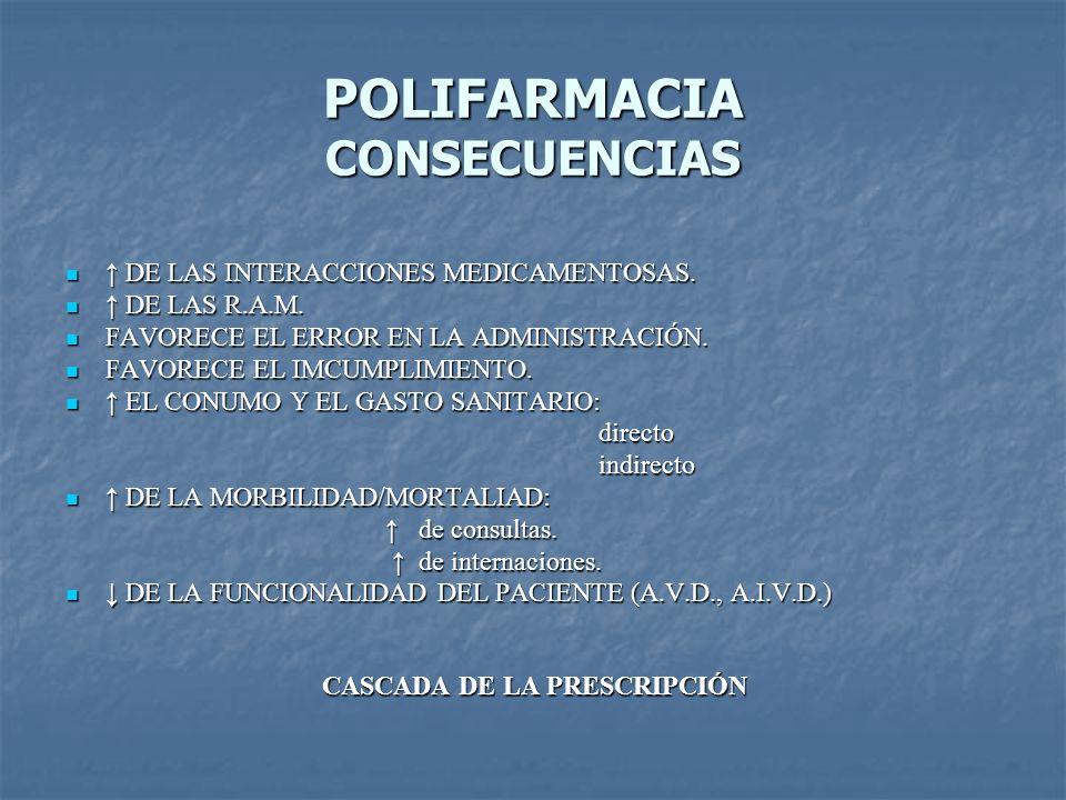 POLIFARMACIA CONSECUENCIAS