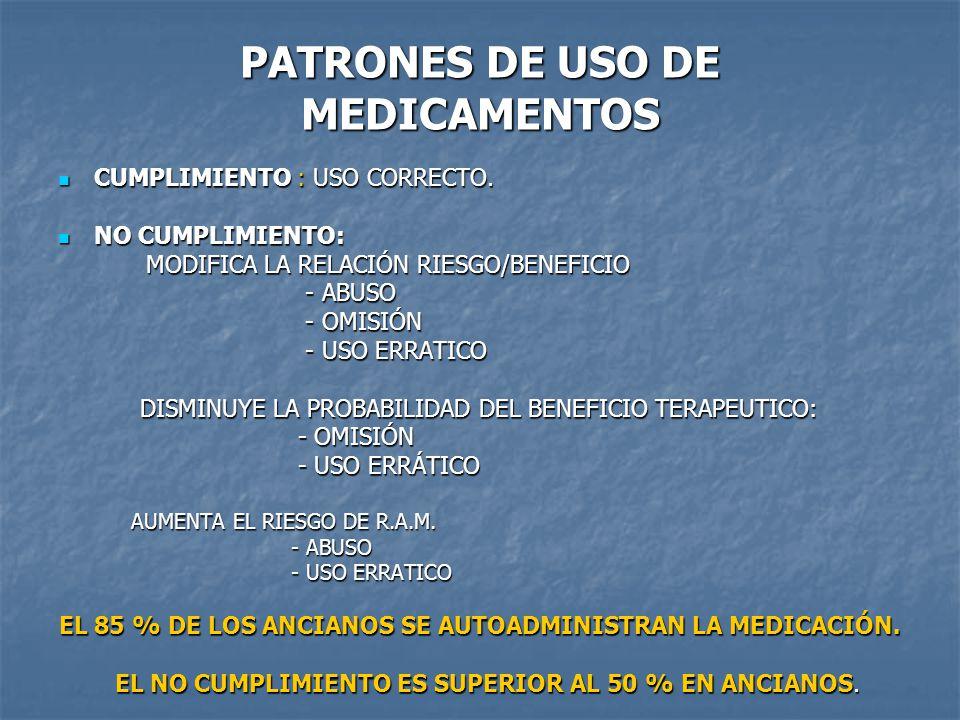 PATRONES DE USO DE MEDICAMENTOS