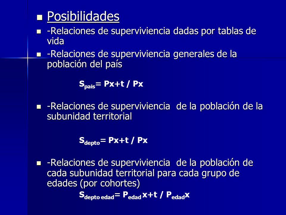 Posibilidades -Relaciones de superviviencia dadas por tablas de vida