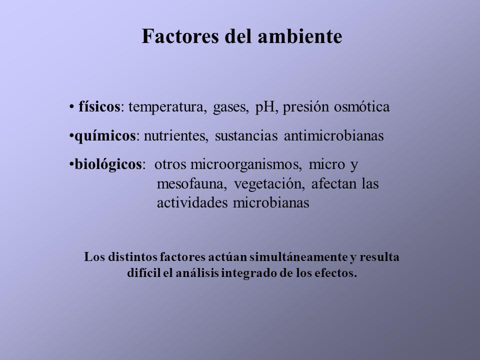 Factores del ambiente físicos: temperatura, gases, pH, presión osmótica. químicos: nutrientes, sustancias antimicrobianas.