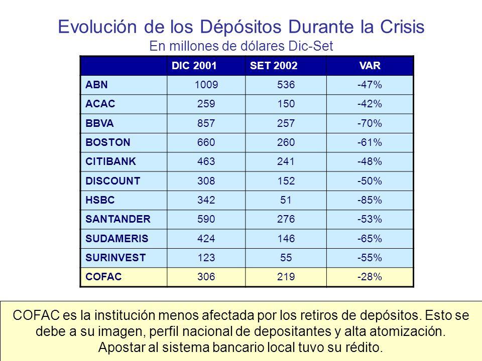 Evolución de los Dépósitos Durante la Crisis