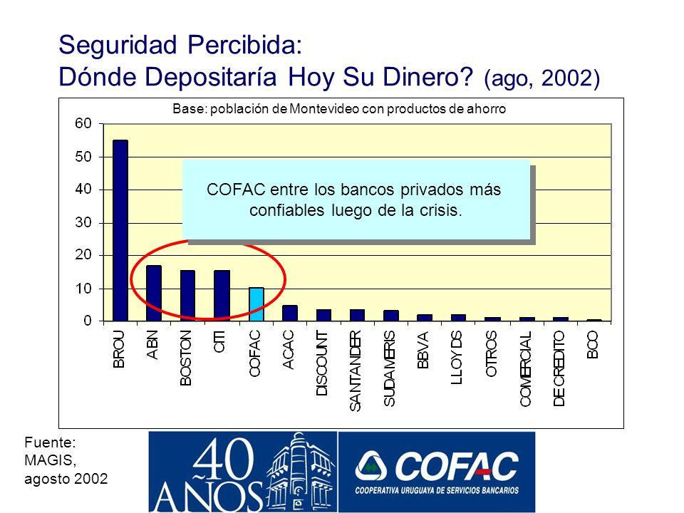 Seguridad Percibida: Dónde Depositaría Hoy Su Dinero (ago, 2002)