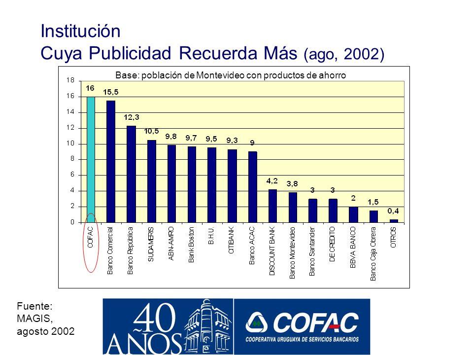 Institución Cuya Publicidad Recuerda Más (ago, 2002)