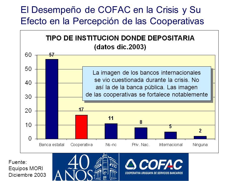 El Desempeño de COFAC en la Crisis y Su Efecto en la Percepción de las Cooperativas