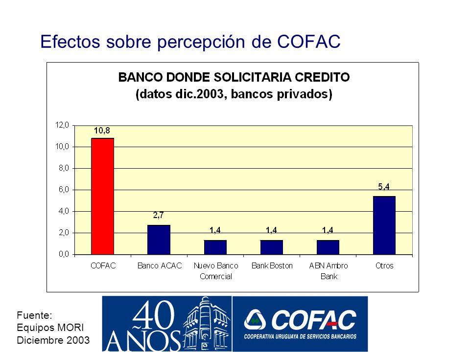 Efectos sobre percepción de COFAC