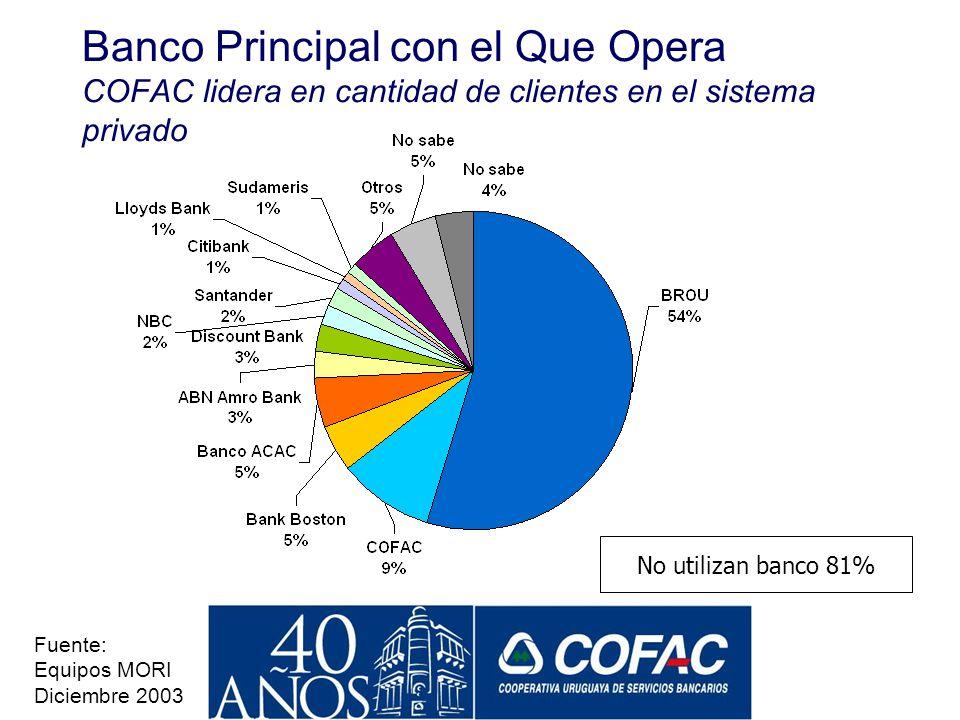 Banco Principal con el Que Opera COFAC lidera en cantidad de clientes en el sistema privado