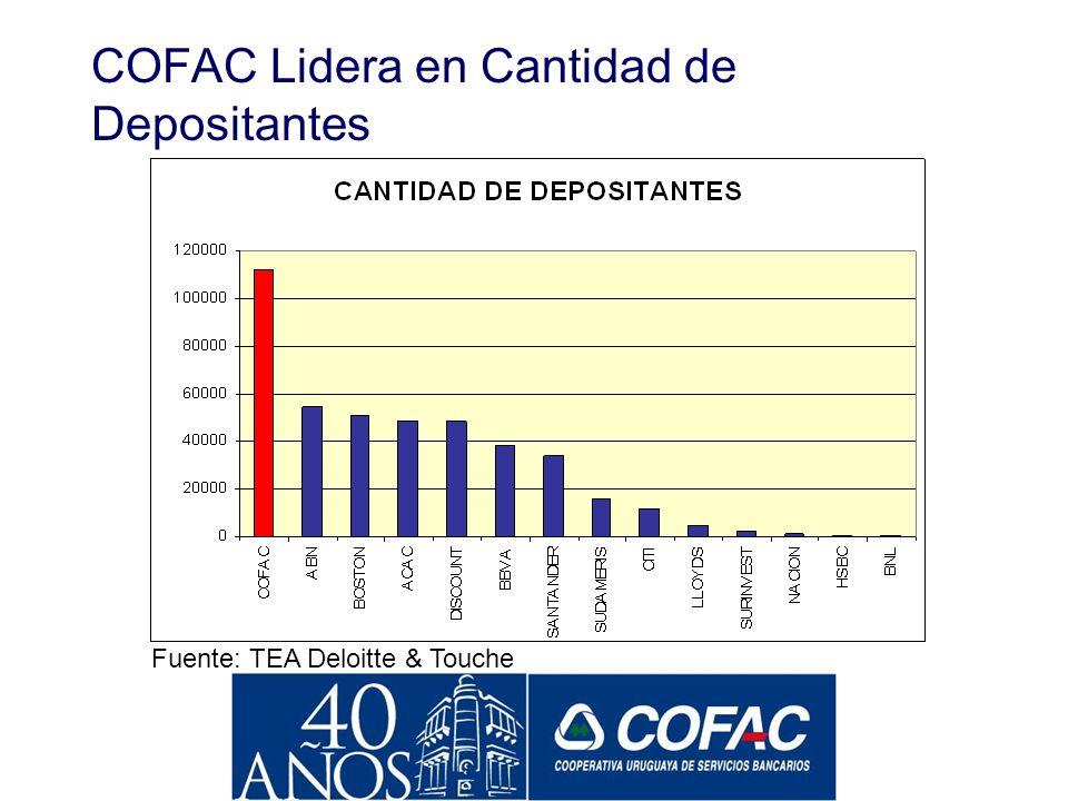 COFAC Lidera en Cantidad de Depositantes