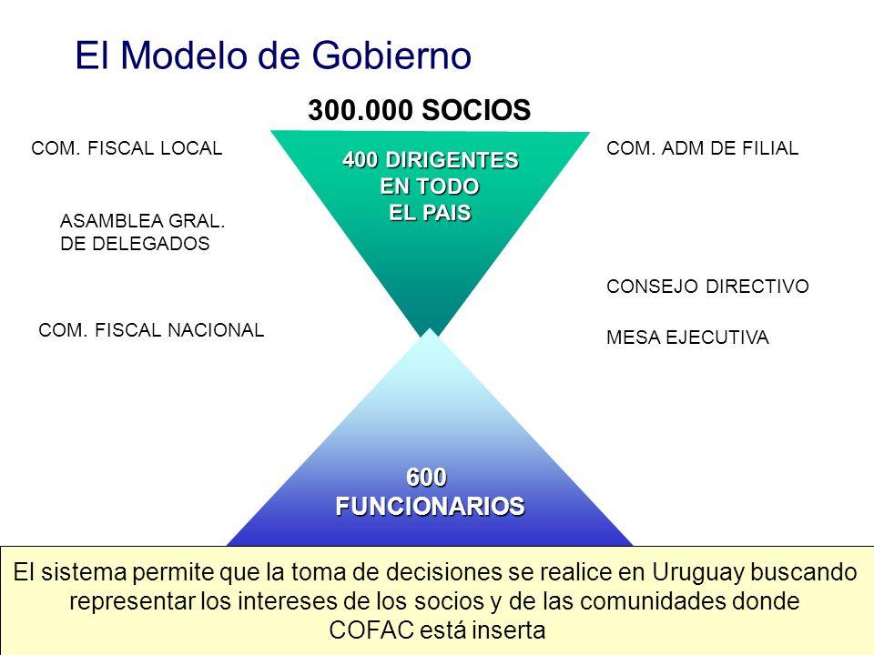 representar los intereses de los socios y de las comunidades donde