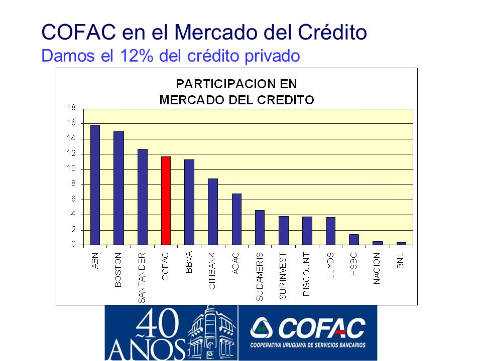 COFAC en el Mercado del Crédito Damos el 12% del crédito privado