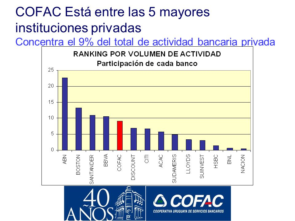 COFAC Está entre las 5 mayores instituciones privadas Concentra el 9% del total de actividad bancaria privada
