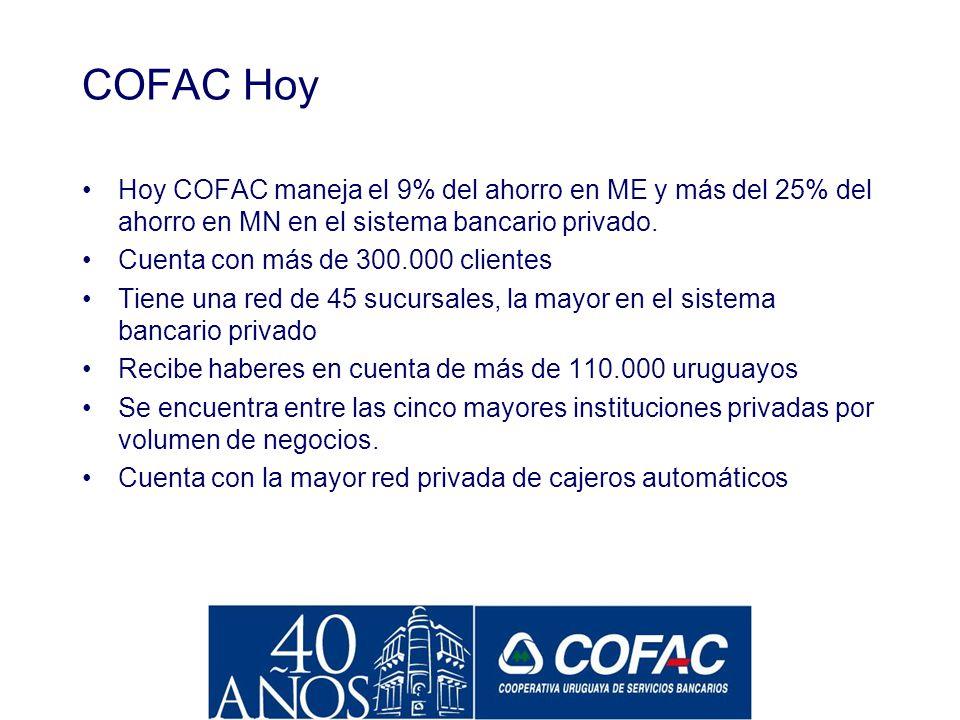 COFAC Hoy Hoy COFAC maneja el 9% del ahorro en ME y más del 25% del ahorro en MN en el sistema bancario privado.