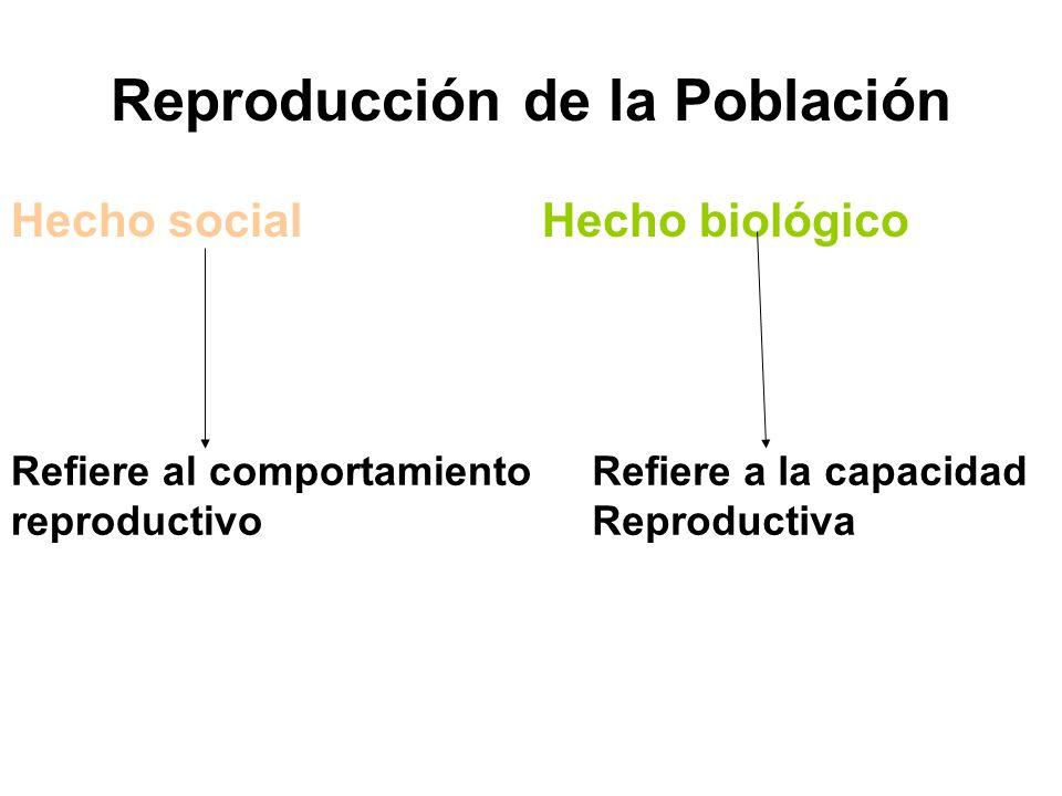Reproducción de la Población