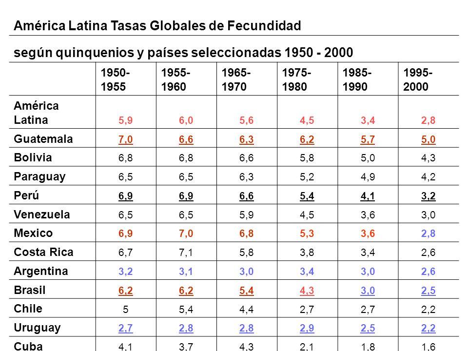 América Latina Tasas Globales de Fecundidad
