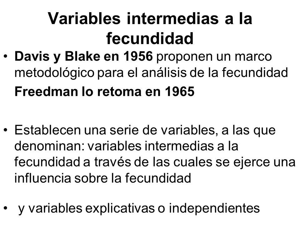 Variables intermedias a la fecundidad