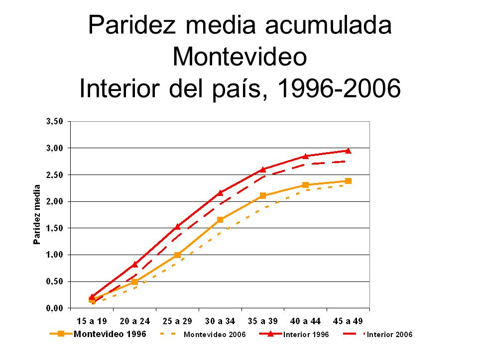 Paridez media acumulada Montevideo Interior del país, 1996-2006