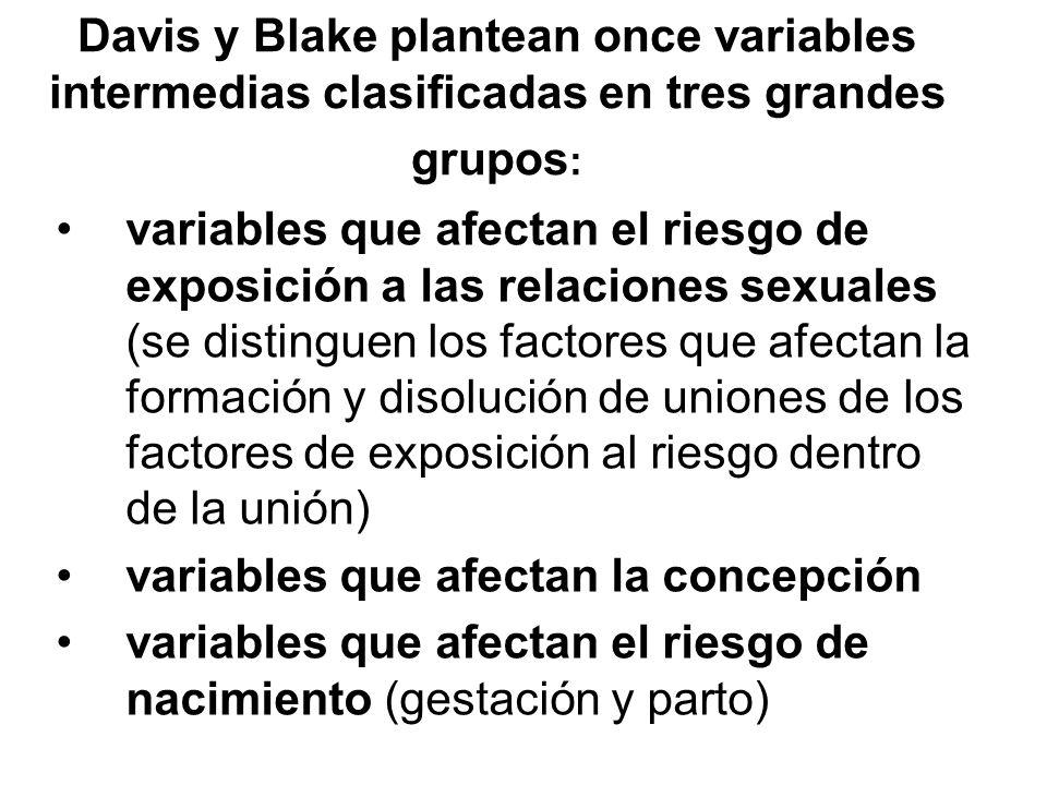 Davis y Blake plantean once variables intermedias clasificadas en tres grandes grupos: