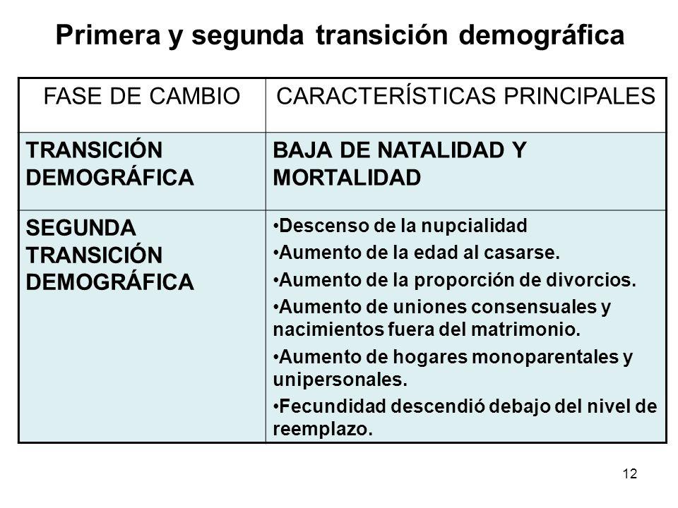 Primera y segunda transición demográfica