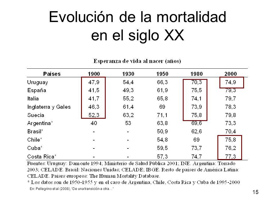 Evolución de la mortalidad en el siglo XX