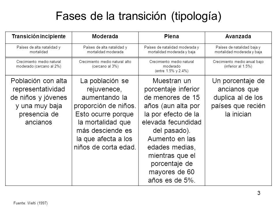 Fases de la transición (tipología)