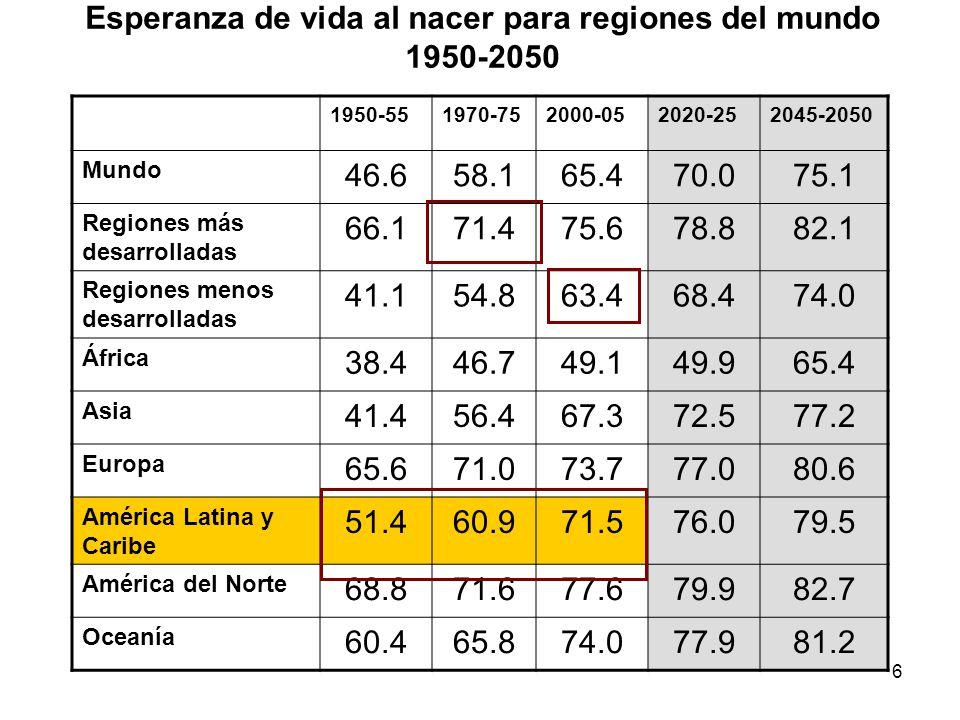 Esperanza de vida al nacer para regiones del mundo 1950-2050