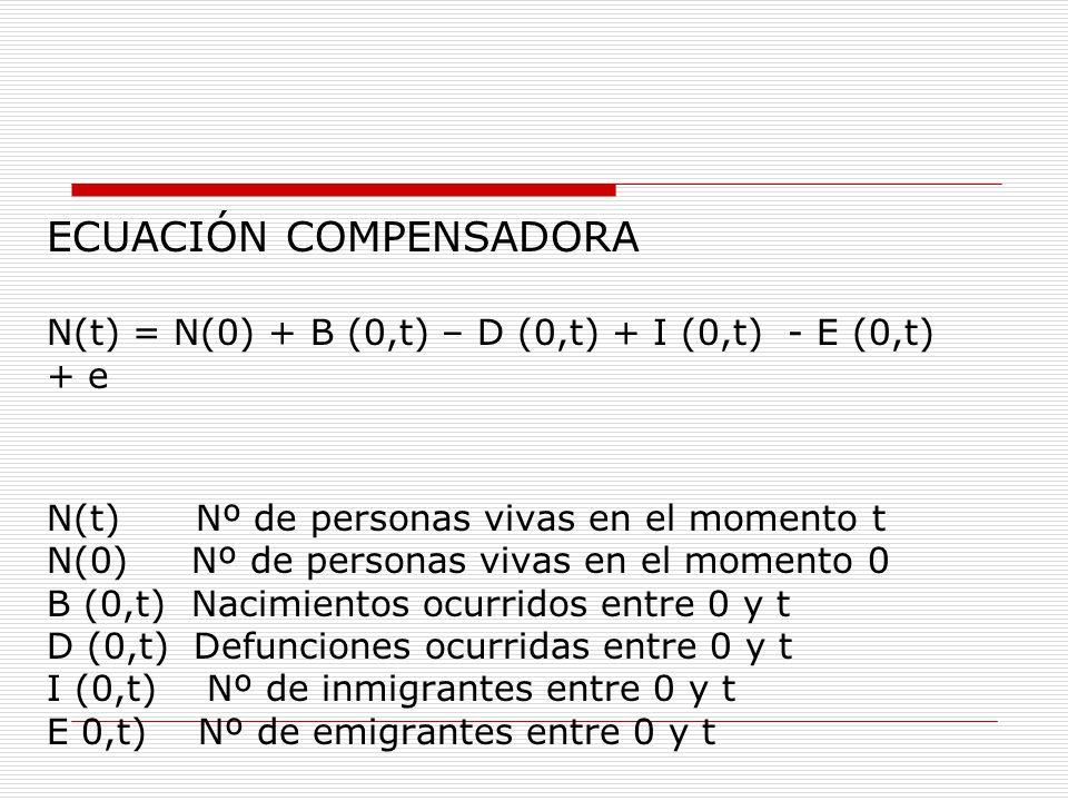 ECUACIÓN COMPENSADORA N(t) = N(0) + B (0,t) – D (0,t) + I (0,t) - E (0,t) + e N(t) Nº de personas vivas en el momento t N(0) Nº de personas vivas en el momento 0 B (0,t) Nacimientos ocurridos entre 0 y t D (0,t) Defunciones ocurridas entre 0 y t I (0,t) Nº de inmigrantes entre 0 y t E 0,t) Nº de emigrantes entre 0 y t