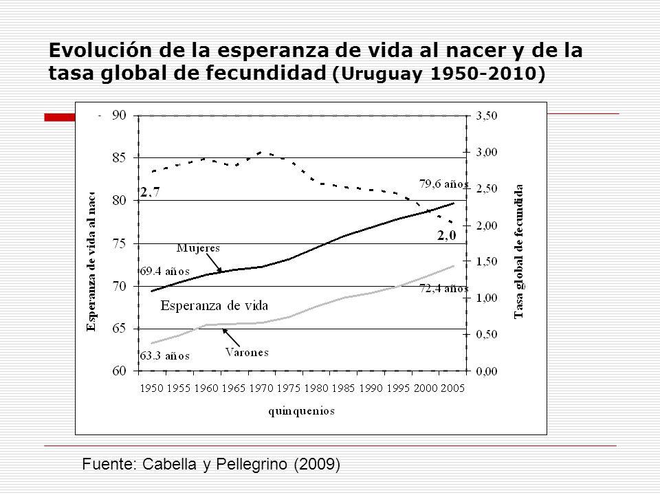 Evolución de la esperanza de vida al nacer y de la tasa global de fecundidad (Uruguay 1950-2010)