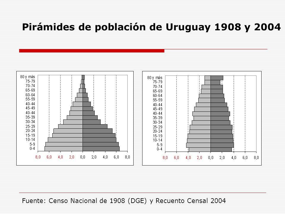 Pirámides de población de Uruguay 1908 y 2004