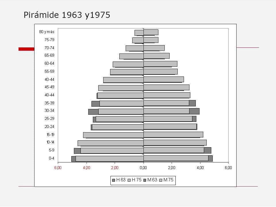 Pirámide 1963 y1975