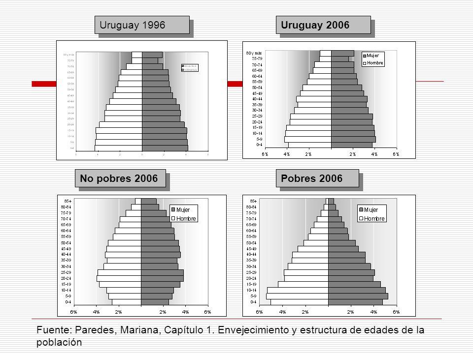 Uruguay 1996 Uruguay 2006. No pobres 2006. Pobres 2006.