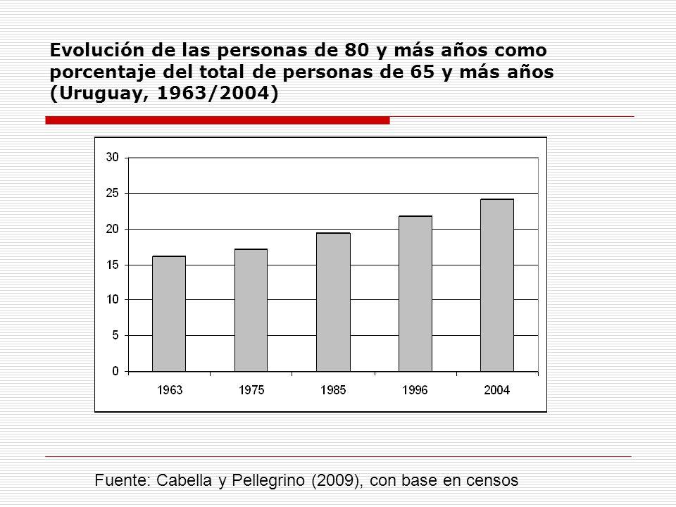 Evolución de las personas de 80 y más años como porcentaje del total de personas de 65 y más años (Uruguay, 1963/2004)